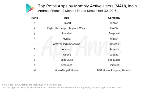 Top-Retail-Apps-MAU-India-Android-Phone