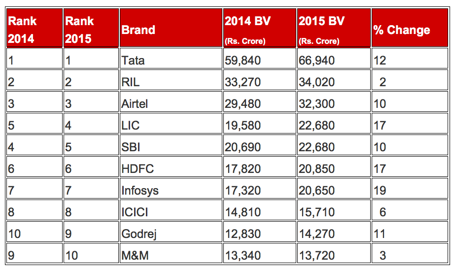 Best Brands in India 2015