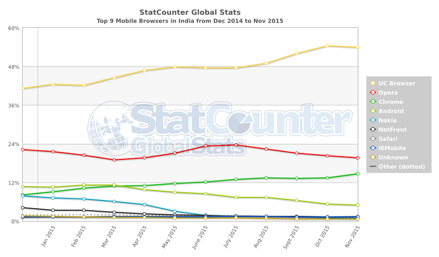 StatCounter-browser-IN-monthly-201412-201511