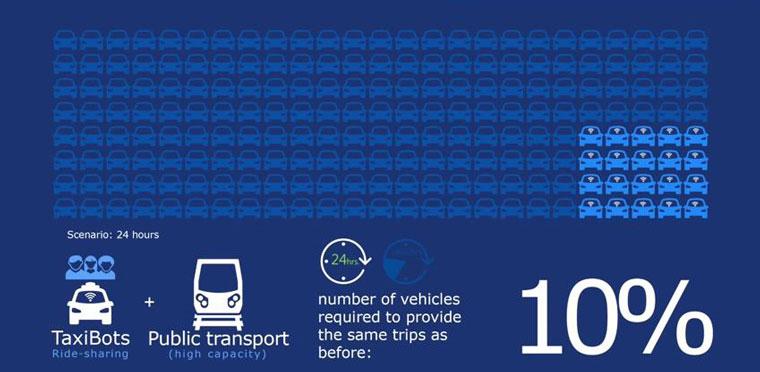 driverless-car-public-transport