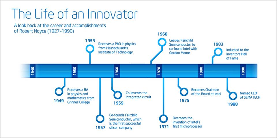 history-noyce-timeline-2-1
