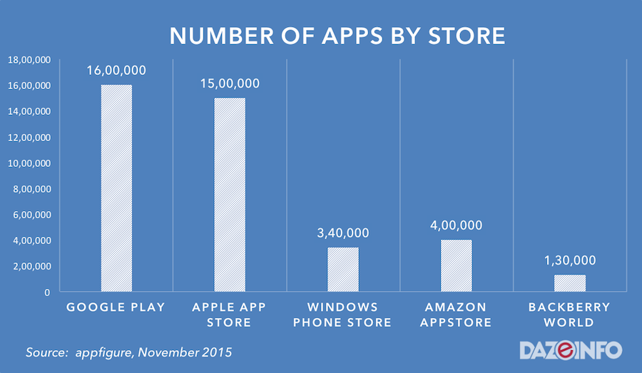 number of apps by stores 2015