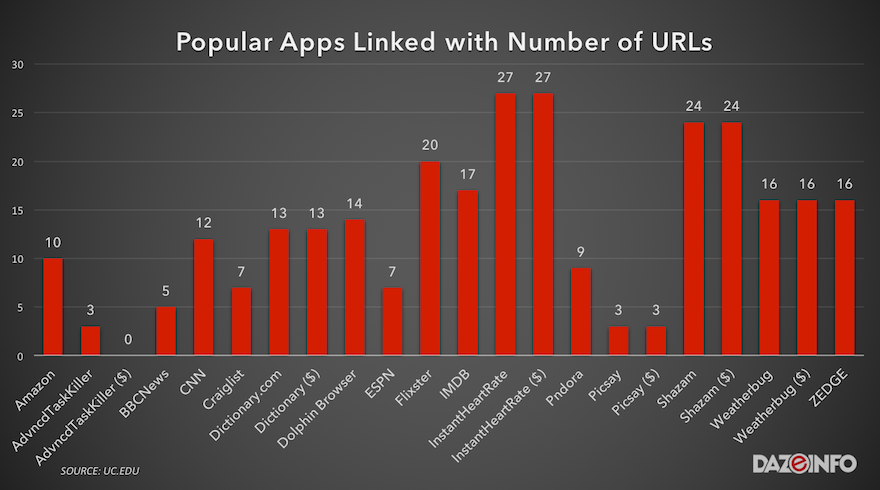 popular apps linked with URLs