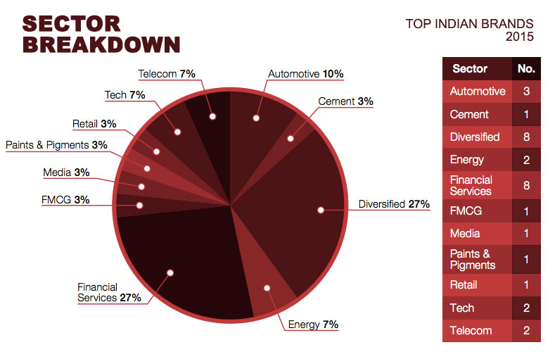 top-indian-brands-2015-by-industry