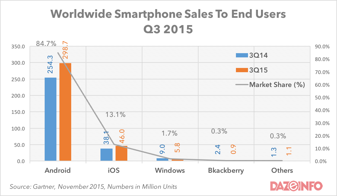 worldwide smartphone sales q3 2015