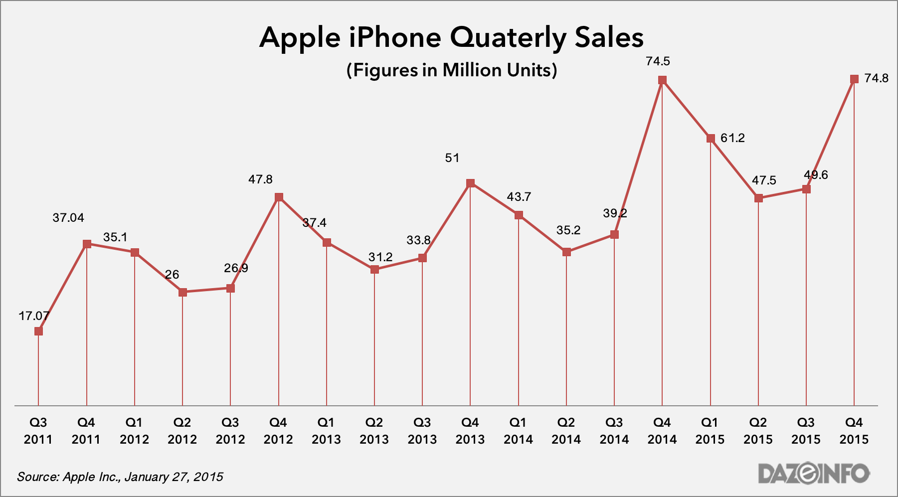 Apple iPhone shipment Q4 2015