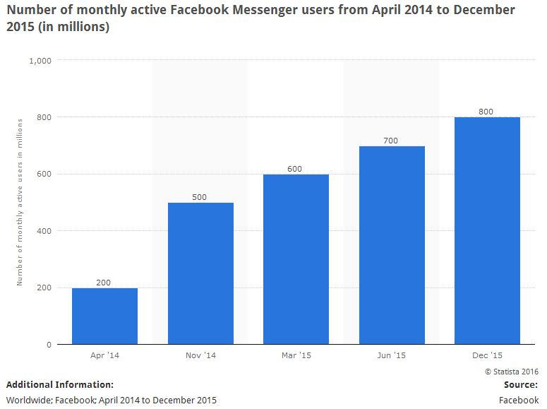 Facebok-Messenger-MAU
