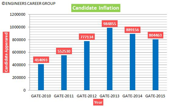 GATE-Analysis-Candidate-Inflation-Total-Appeared