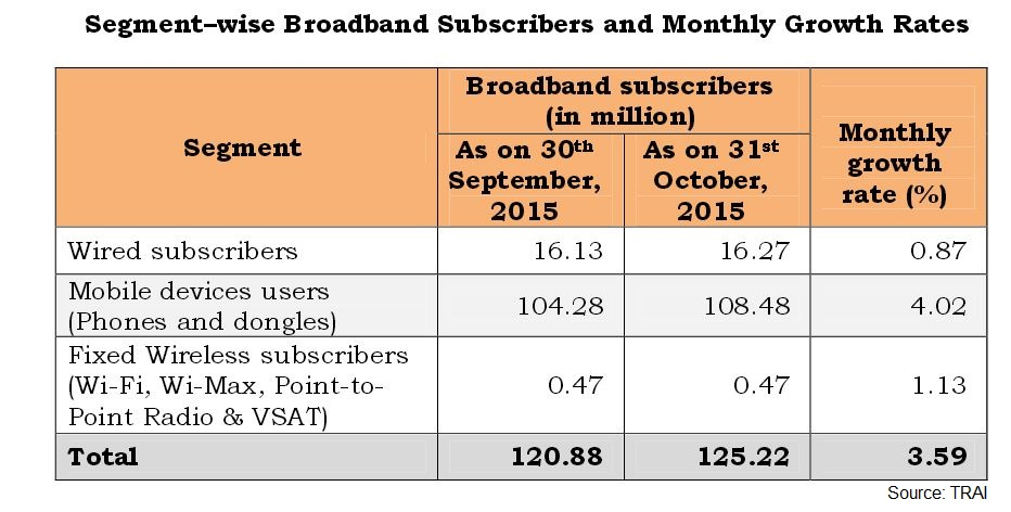 TRAI-report-broadband