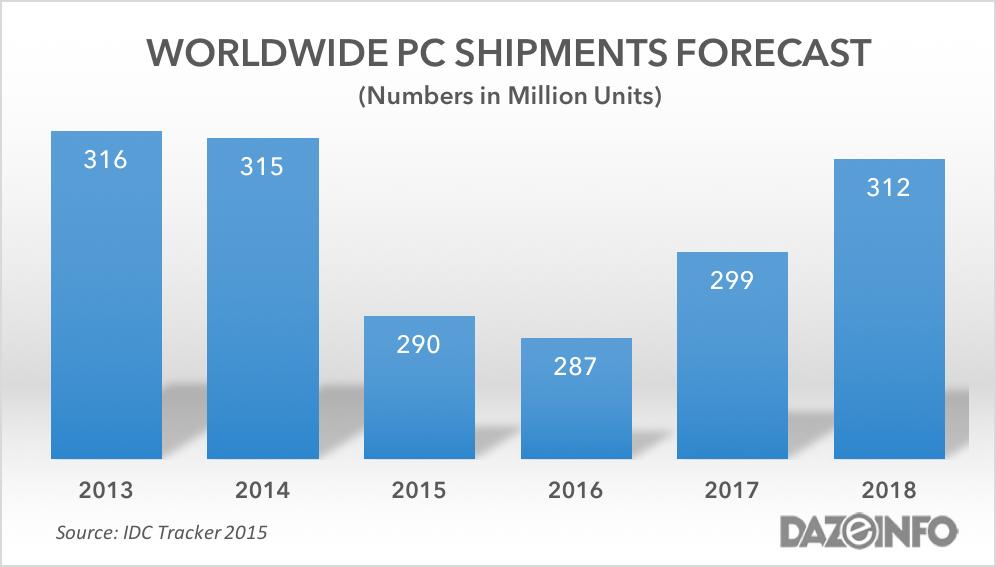 WORLDWIDE PC SHIPMENTS 2016 - 2018