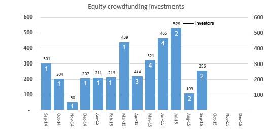 equity-cf-investors_1