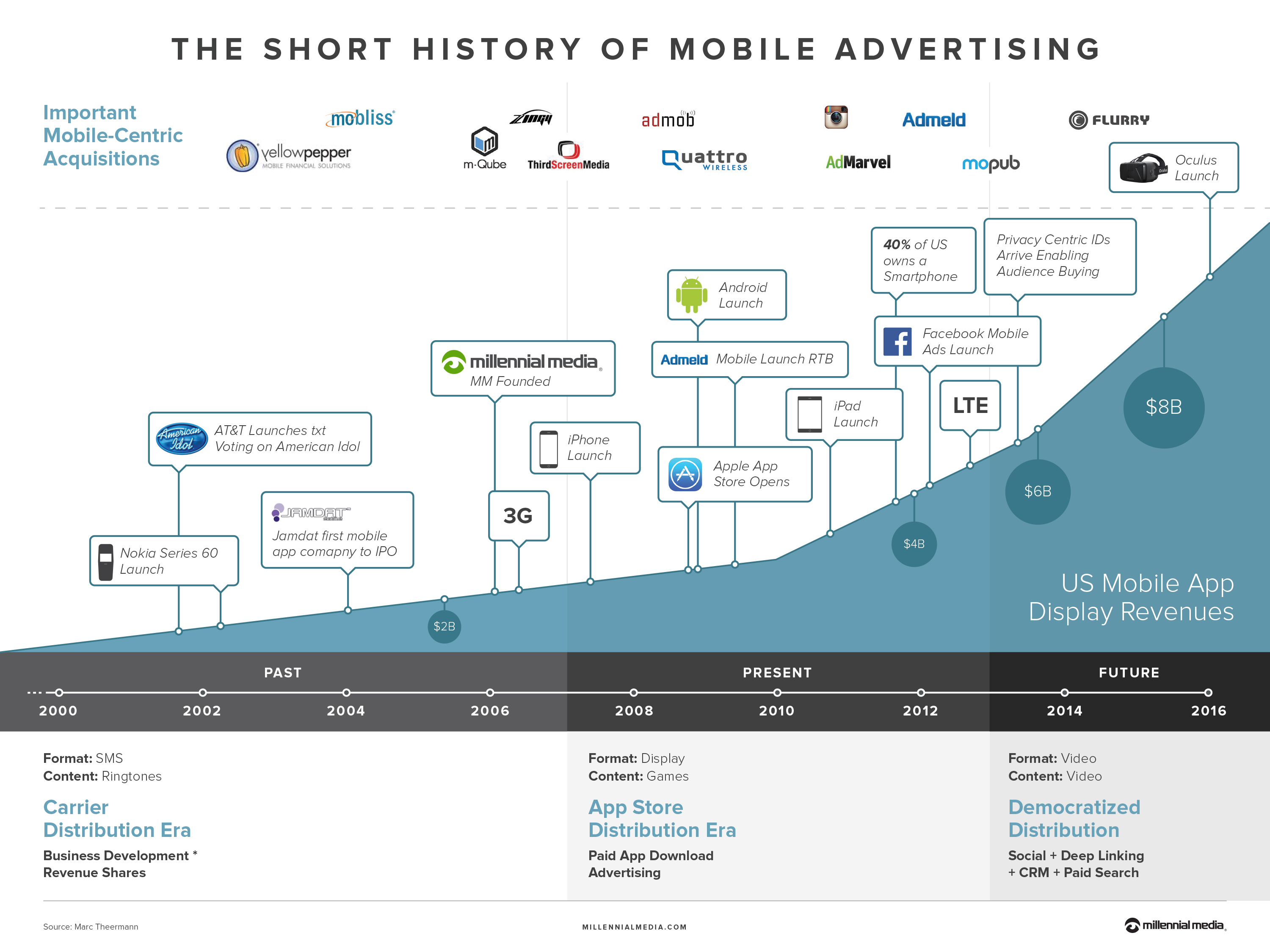 history-of-mobile-infographic-v4