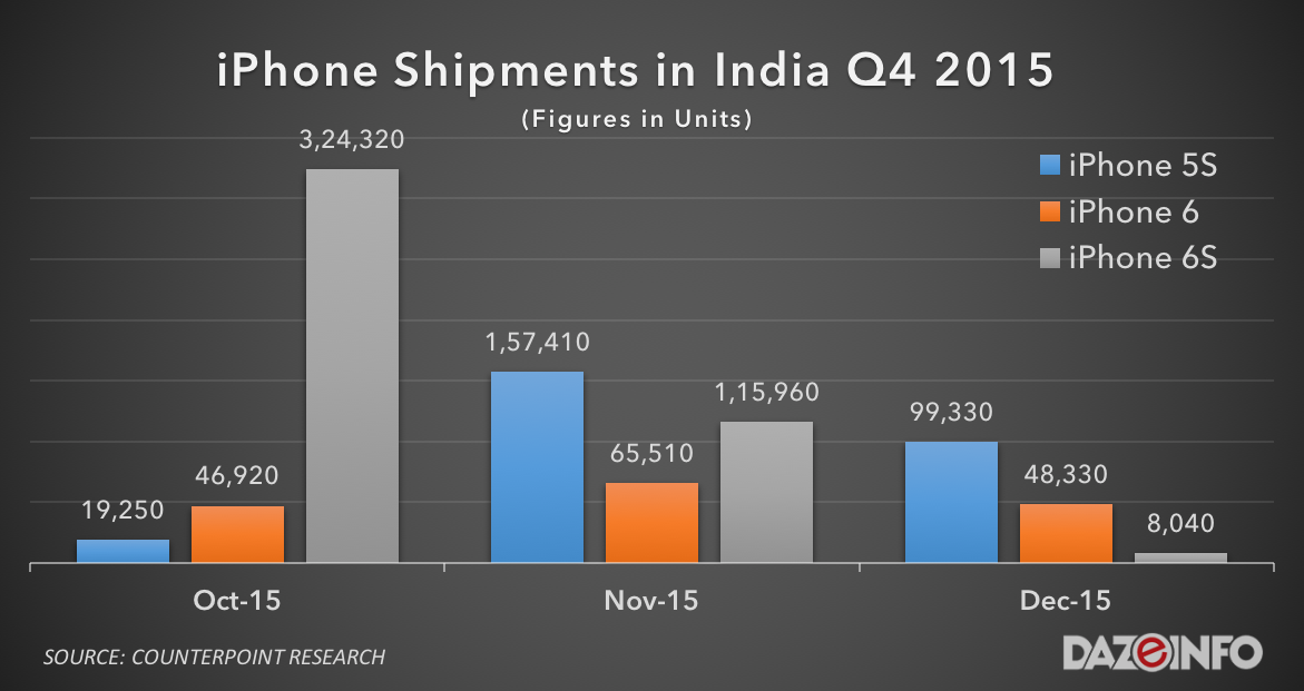 iPhone price in India