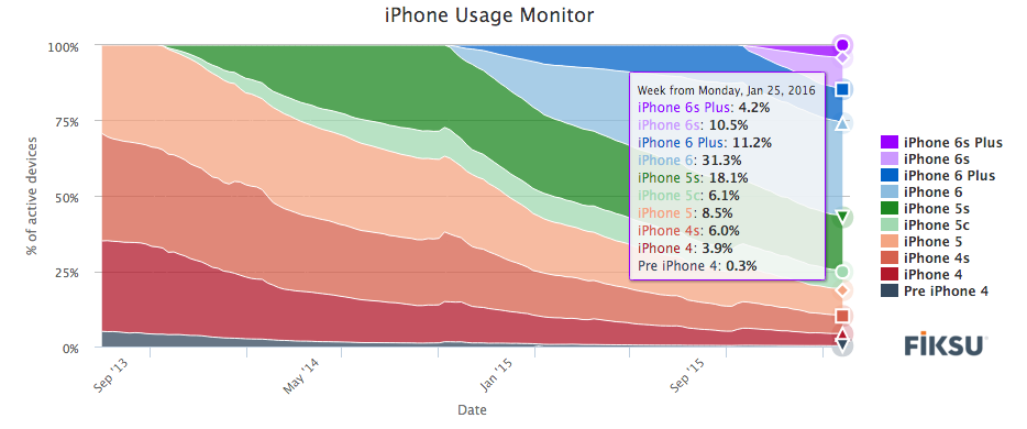iPhone usage monitor 2016