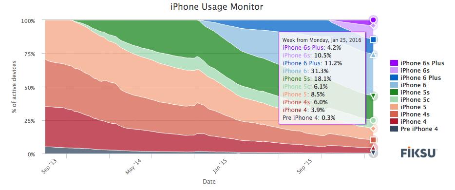 iPhone usage monitor 2016