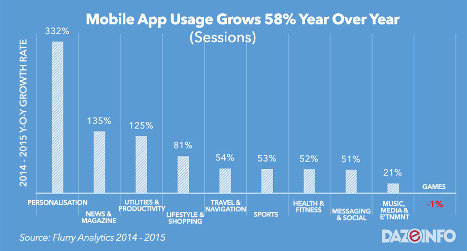 mobile app usage growth