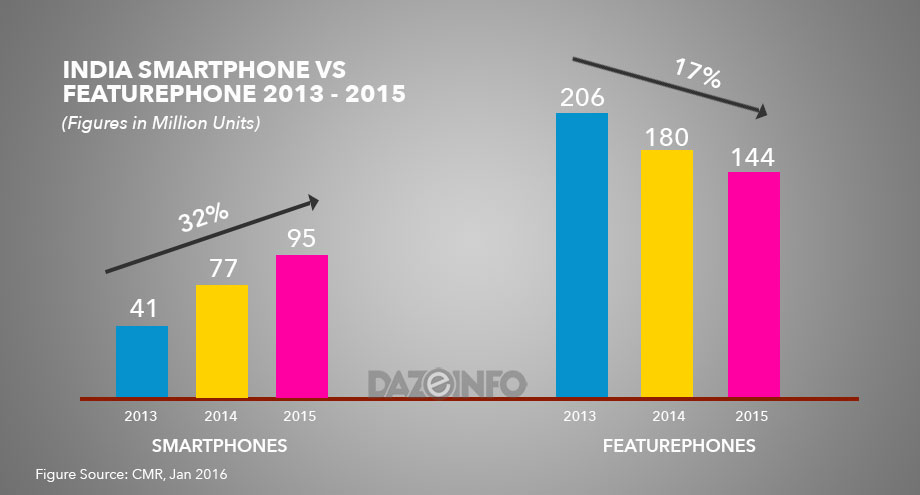 smartphone shipments in india 2015 - 2017