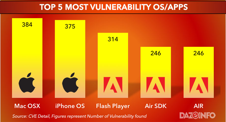 most vulnerable softwares