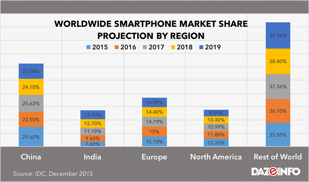 smartphone market See what's new with android - from phones to watches and more visit the official site to explore and learn.