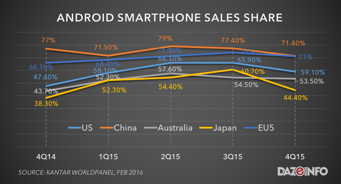 Android smartphone sales share 2015