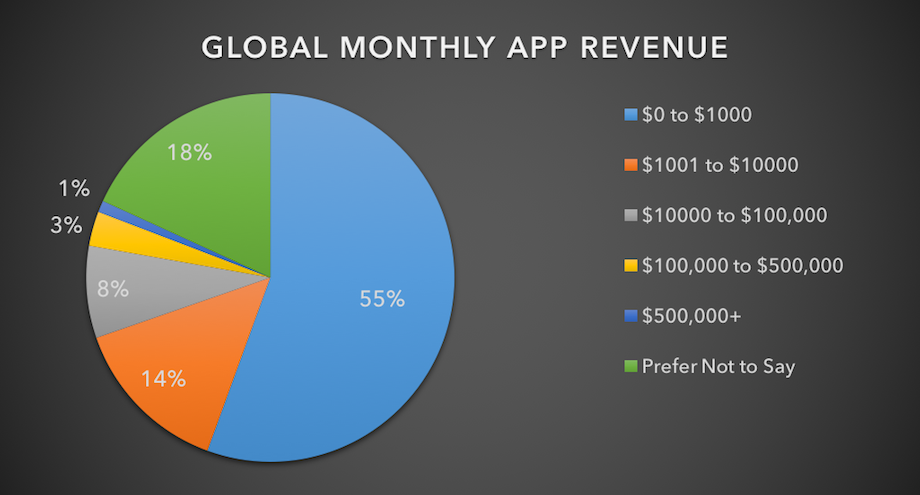 Global monthly app revenue 2016