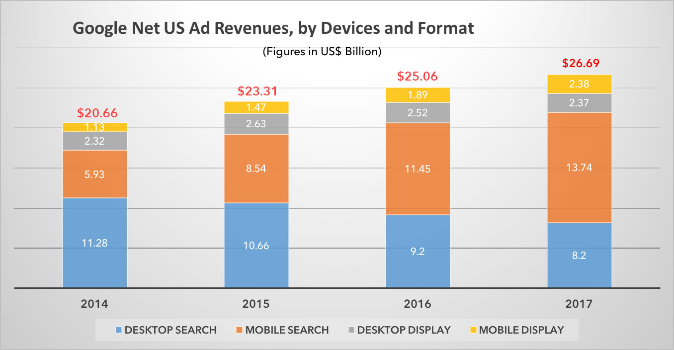 Google-US-Net-Ad-revenue-2014---2017