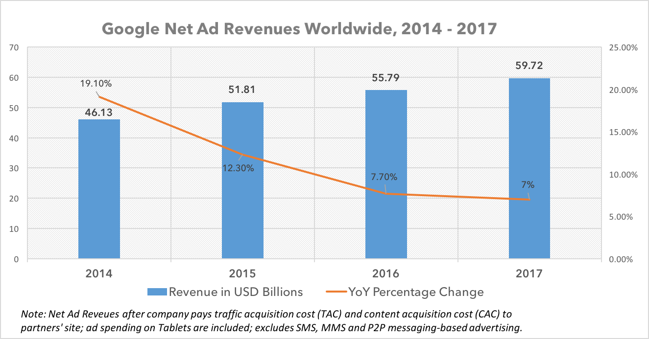 Google net ad revenue 2014 - 2017