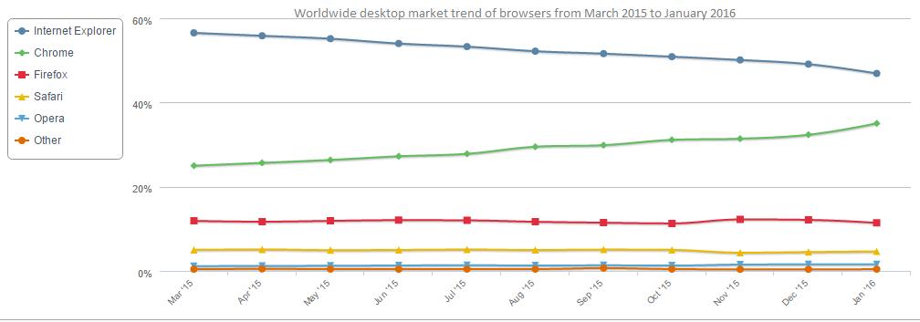 Trend desktop