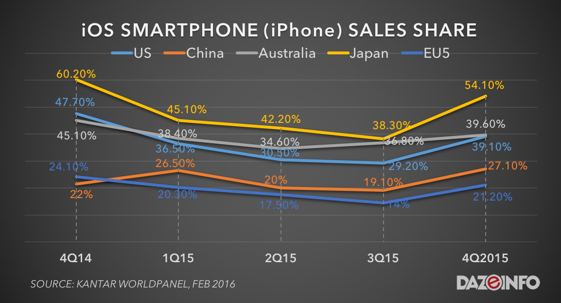 iOS iPhone sales share 2015