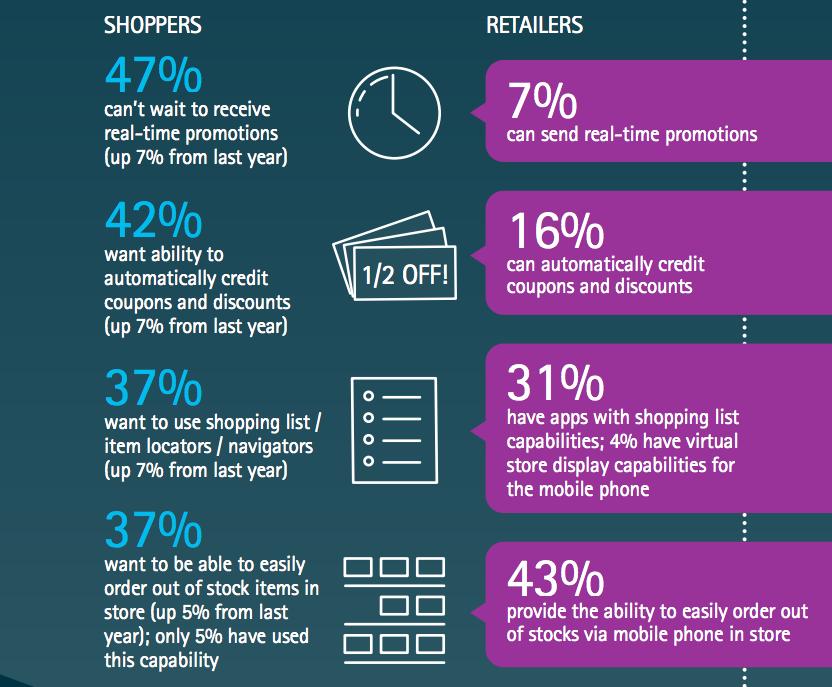 mobile shoppers shopping behaviour 2016