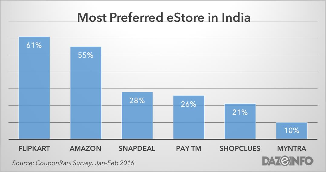 most preferred eStore india 2016