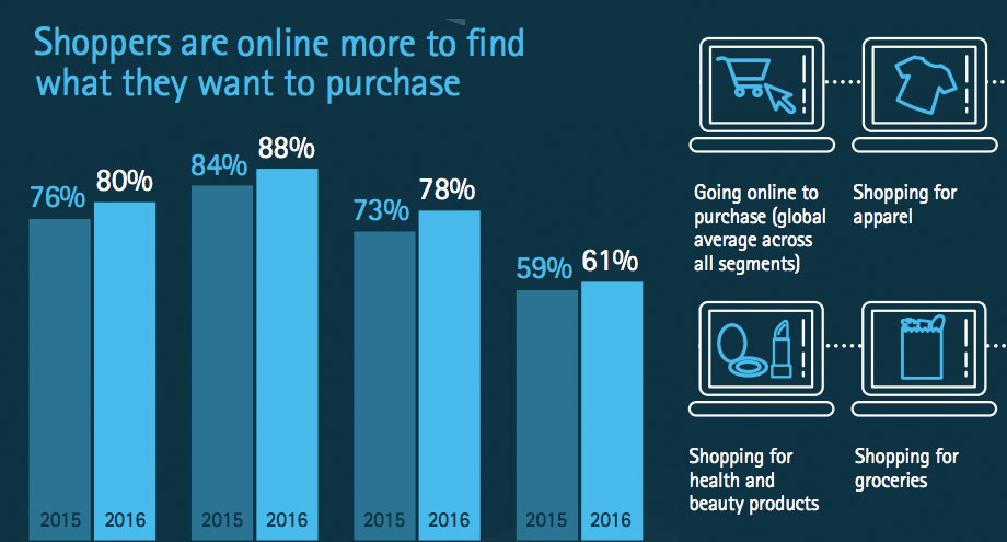 online-shopping-top-industries-2016
