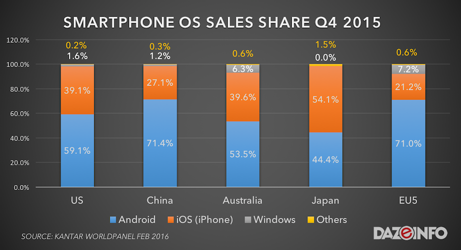 smartphone OS sales share growth 2015