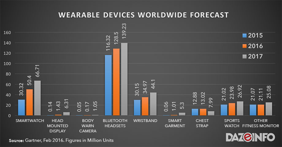 wearable devices market 2016