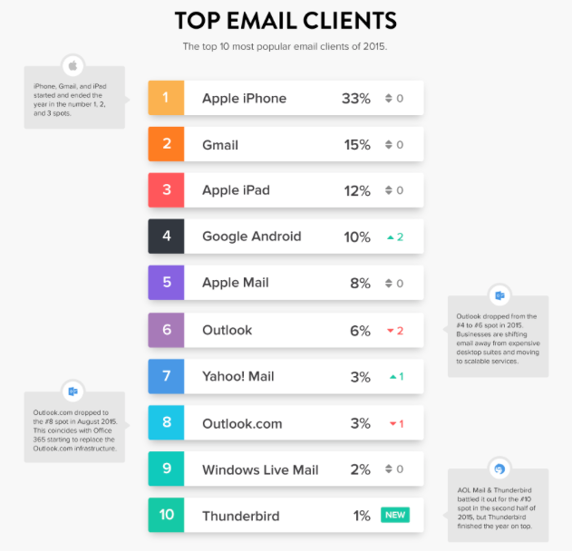 Apple iPhone leads in email opens client 2015
