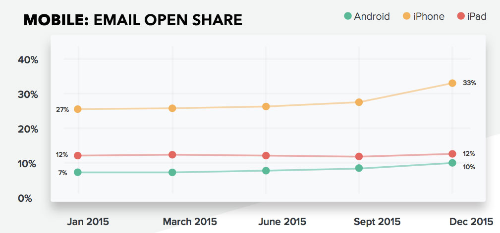email-marketing-share-on-mobile-2015
