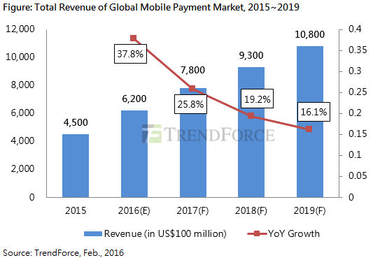 global mobile payments 2016
