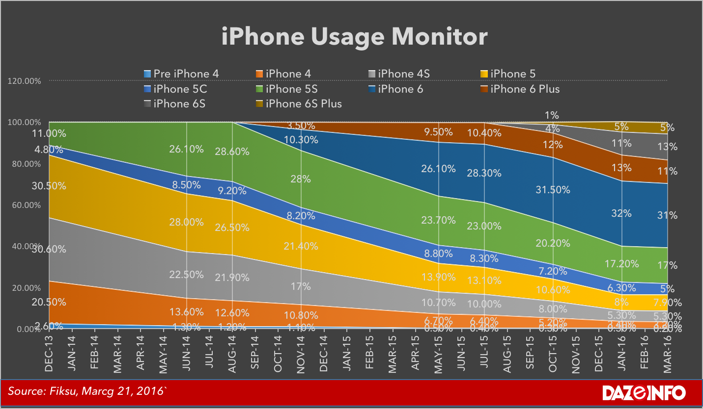 iPhone usage monitor March 2016