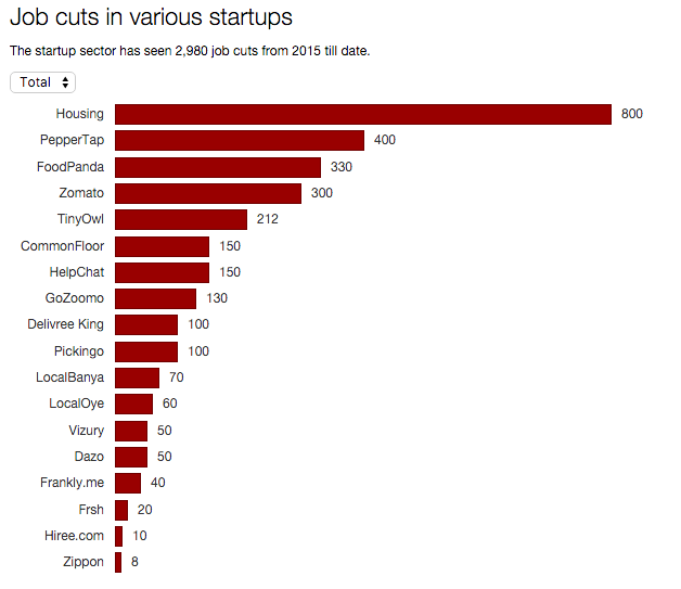 layoffs in indian startups in 2015