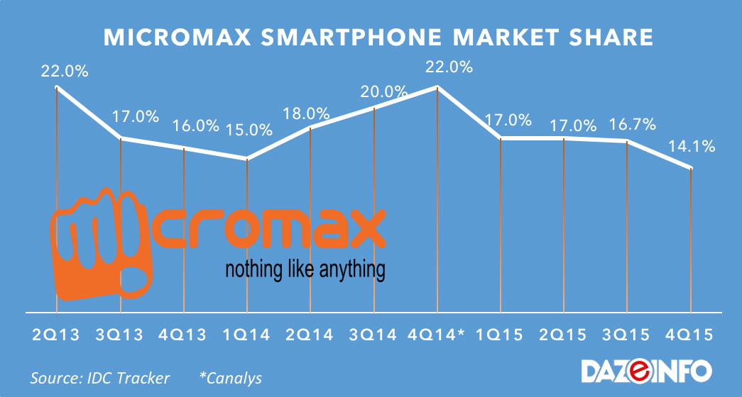 Micromax: A Lesson In Pitfalls Of The Indian Smartphone Industry ...