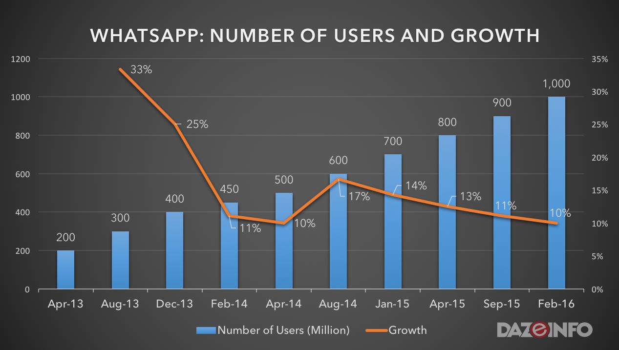 number of whatsapp users worldwide 2016