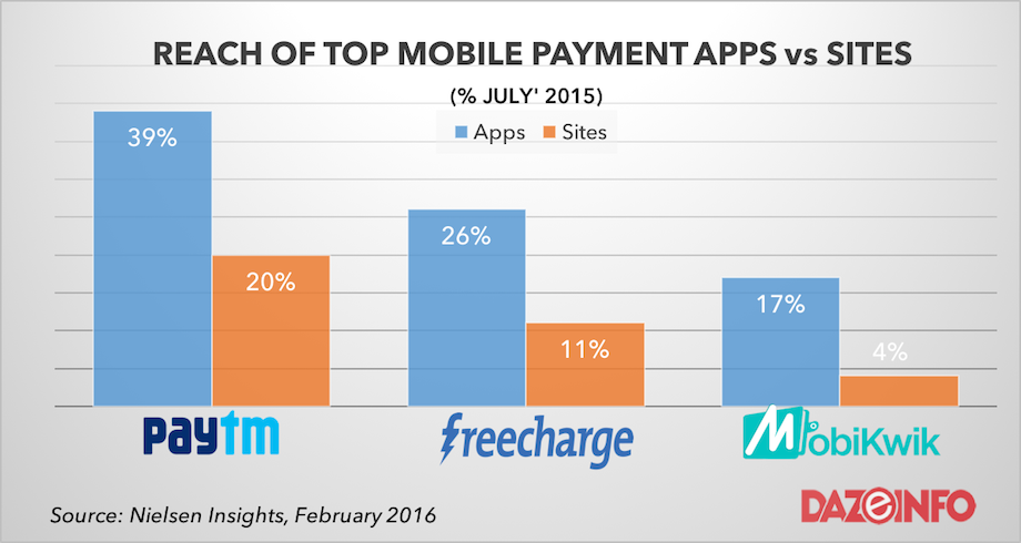 paytm freecharge mobikwik moble wallet apps market india
