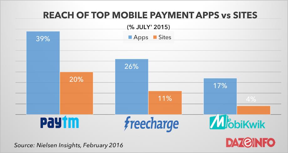 The Growing Adoption of PayTM, Freecharge, MobiKwik Mobile
