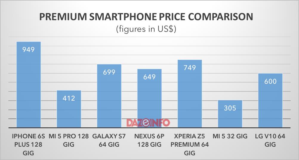 premium smartphone price