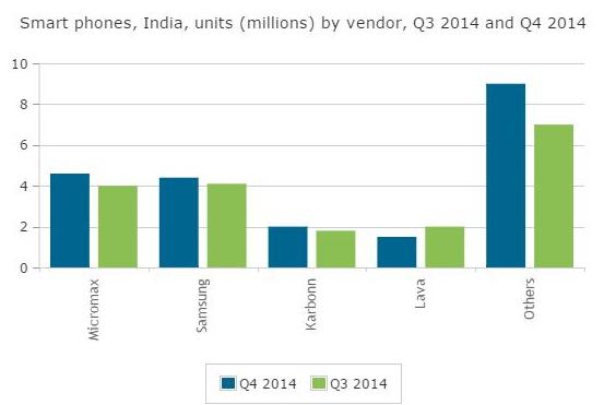 Micromax smartphone shipments india Q4 2014