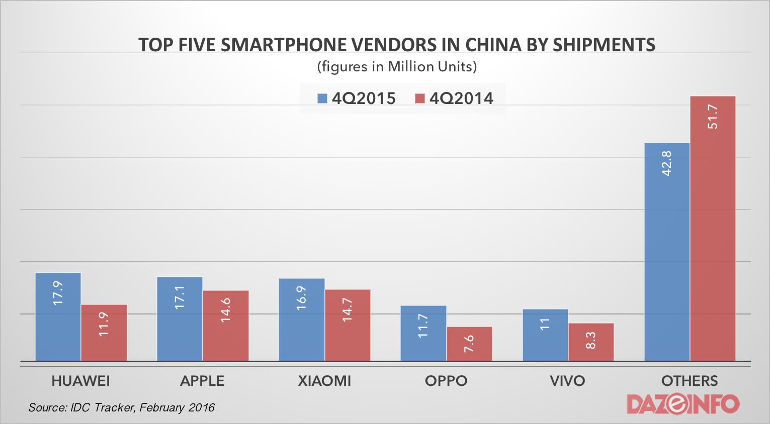 top five smartphone vendors china Q4 2015