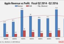 apple Q2 2016 revenue vs profit
