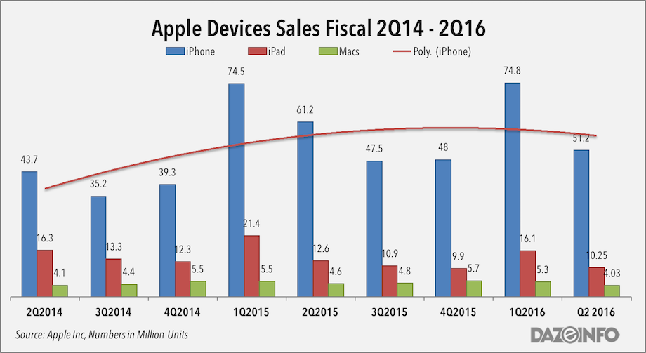Apple devices sales q2 2016