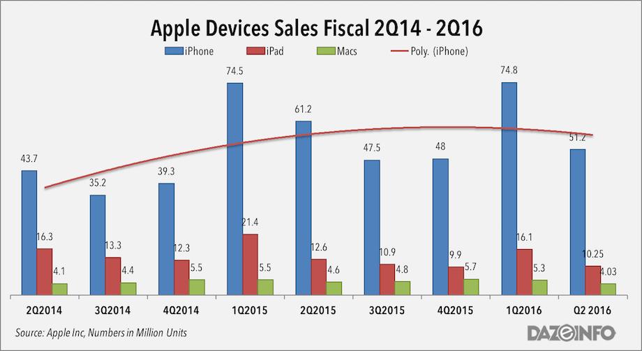 Apple devices sales q2 2016