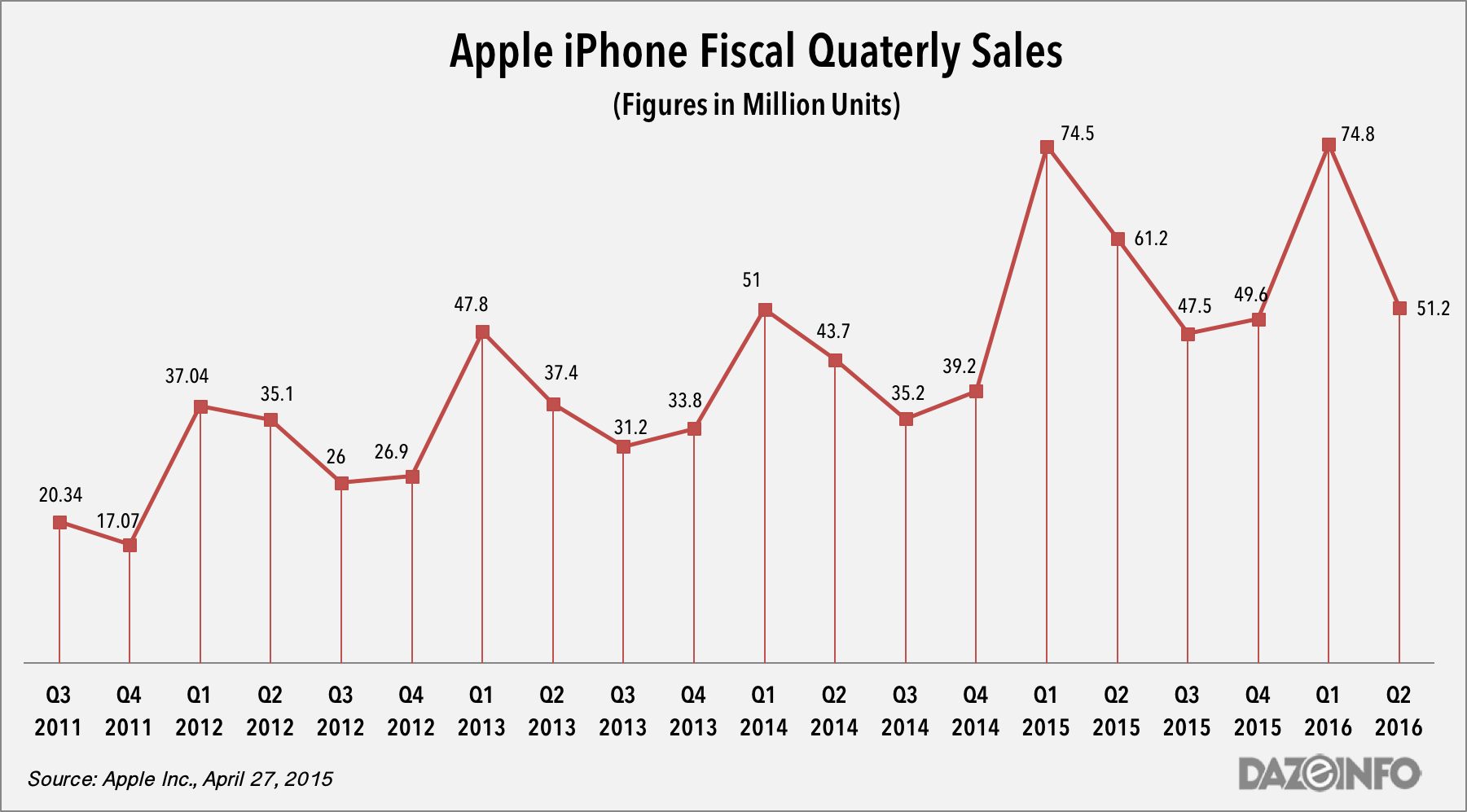 Apple iPhone sales figures q2 2016